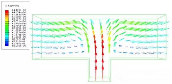 图6流体速度分布矢量图
